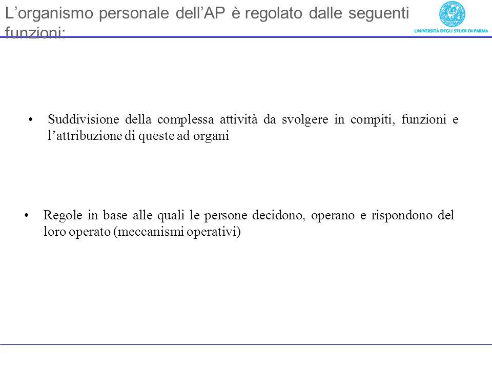 Lorganismo personale dellAP è regolato dalle seguenti funzioni: Suddivisione della complessa attività da svolgere in compiti, funzioni e lattribuzione