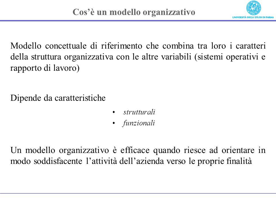 Cosè un modello organizzativo Modello concettuale di riferimento che combina tra loro i caratteri della struttura organizzativa con le altre variabili