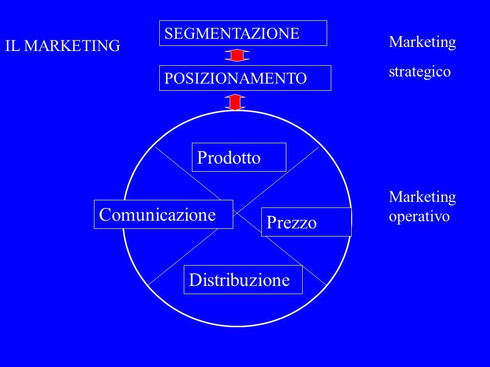 Prodotto Prezzo Distribuzione Comunicazione SEGMENTAZIONE POSIZIONAMENTO IL MARKETING Marketing strategico Marketing operativo