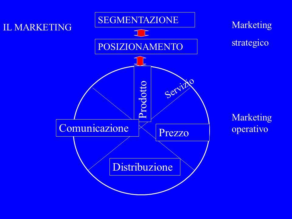 Prodotto Prezzo Distribuzione Comunicazione SEGMENTAZIONE POSIZIONAMENTO IL MARKETING Marketing strategico Marketing operativo Servizio
