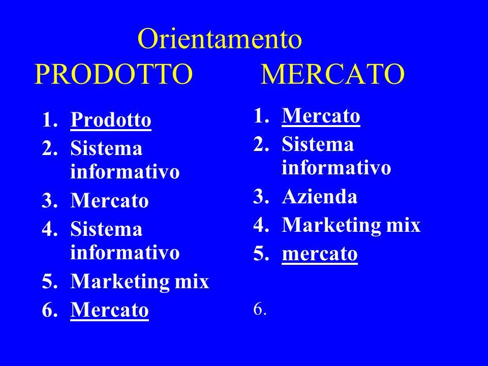 Orientamento PRODOTTO MERCATO 1.Prodotto 2.Sistema informativo 3.Mercato 4.Sistema informativo 5.Marketing mix 6.Mercato 1.Mercato 2.Sistema informati