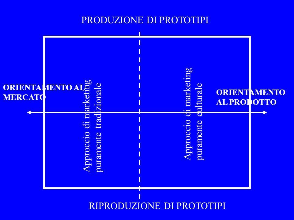 ORIENTAMENTO AL MERCATO ORIENTAMENTO AL PRODOTTO PRODUZIONE DI PROTOTIPI RIPRODUZIONE DI PROTOTIPI Approccio di marketing puramente culturale Approcci