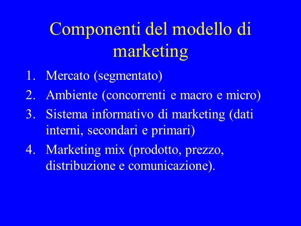 Componenti del modello di marketing 1.Mercato (segmentato) 2.Ambiente (concorrenti e macro e micro) 3.Sistema informativo di marketing (dati interni,