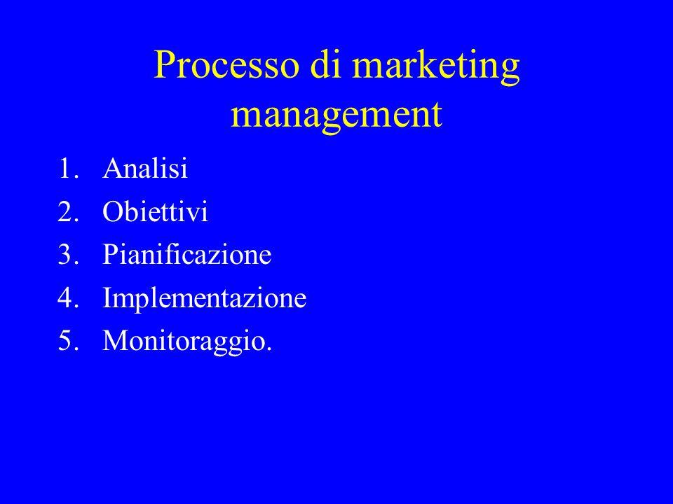Processo di marketing management 1.Analisi 2.Obiettivi 3.Pianificazione 4.Implementazione 5.Monitoraggio.