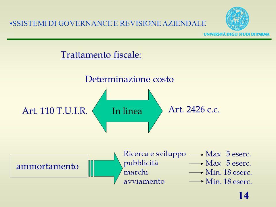 SSISTEMI DI GOVERNANCE E REVISIONE AZIENDALE 14 Trattamento fiscale: Art. 110 T.U.I.R. Determinazione costo Art. 2426 c.c. In linea ammortamento Ricer