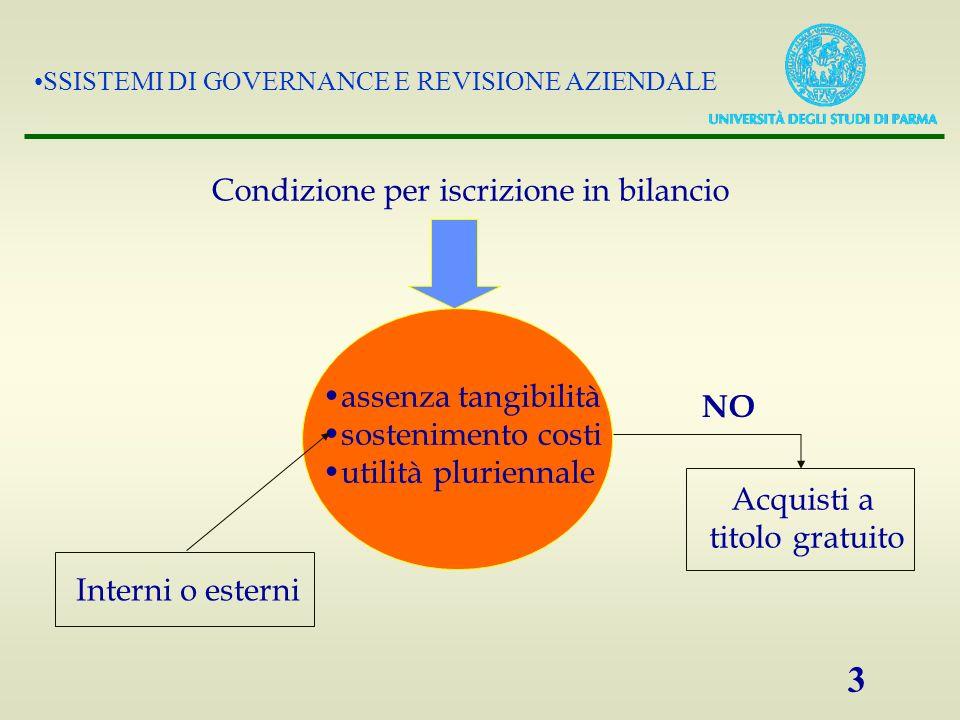 SSISTEMI DI GOVERNANCE E REVISIONE AZIENDALE 3 assenza tangibilità sostenimento costi utilità pluriennale Condizione per iscrizione in bilancio Intern