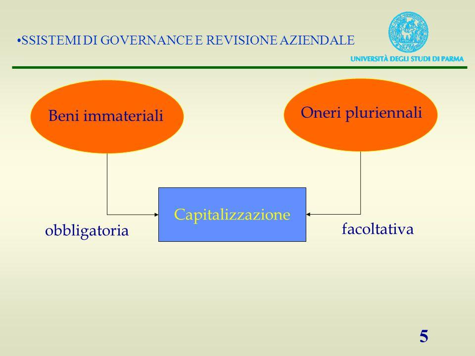 SSISTEMI DI GOVERNANCE E REVISIONE AZIENDALE 5 Beni immateriali Oneri pluriennali Capitalizzazione obbligatoria facoltativa