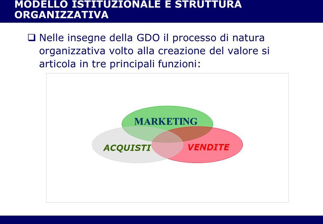 12 Nelle insegne della GDO il processo di natura organizzativa volto alla creazione del valore si articola in tre principali funzioni: MARKETING VENDI