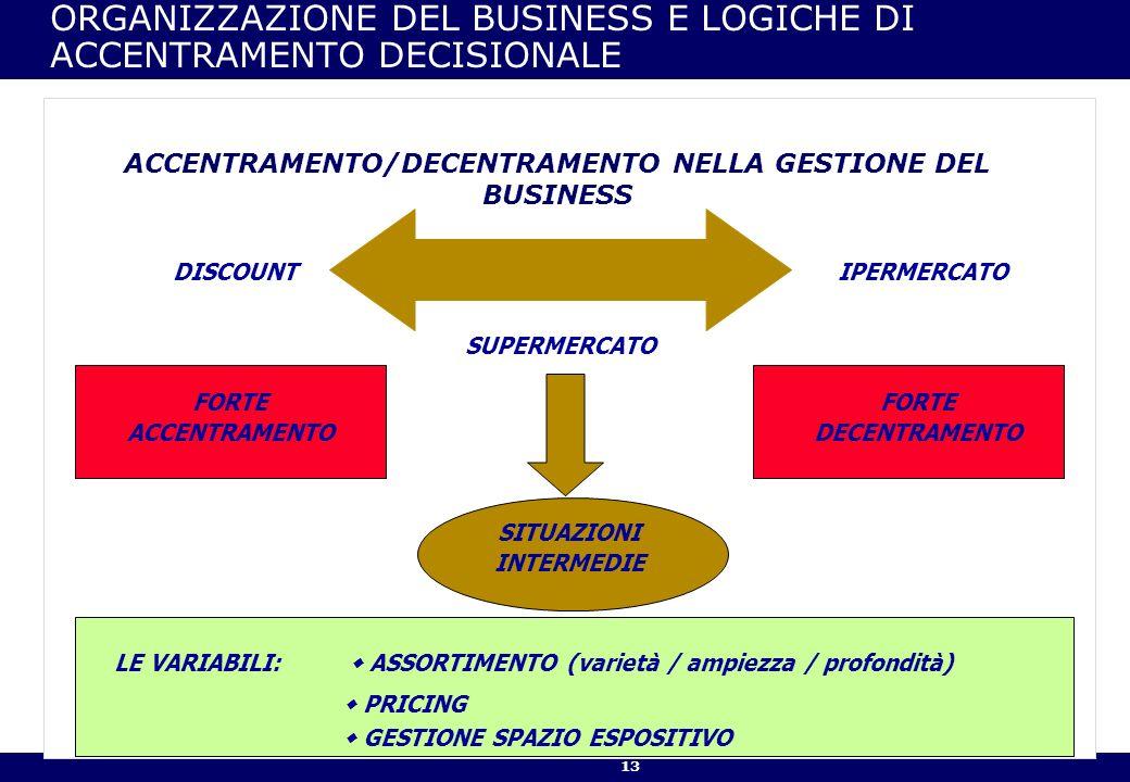 13 ORGANIZZAZIONE DEL BUSINESS E LOGICHE DI ACCENTRAMENTO DECISIONALE ACCENTRAMENTO/DECENTRAMENTO NELLA GESTIONE DEL BUSINESS DISCOUNTIPERMERCATO SUPERMERCATO FORTE ACCENTRAMENTO FORTE DECENTRAMENTO SITUAZIONI INTERMEDIE LE VARIABILI: ASSORTIMENTO (varietà / ampiezza / profondità) PRICING GESTIONE SPAZIO ESPOSITIVO