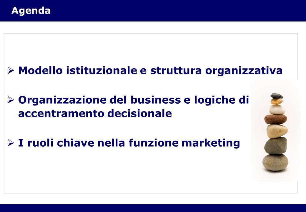 Agenda Modello istituzionale e struttura organizzativa Organizzazione del business e logiche di accentramento decisionale I ruoli chiave nella funzion