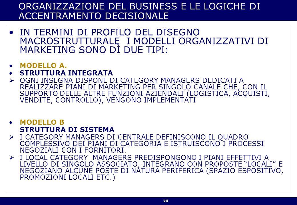 20 ORGANIZZAZIONE DEL BUSINESS E LE LOGICHE DI ACCENTRAMENTO DECISIONALE IN TERMINI DI PROFILO DEL DISEGNO MACROSTRUTTURALE I MODELLI ORGANIZZATIVI DI MARKETING SONO DÌ DUE TIPI: MODELLO A.