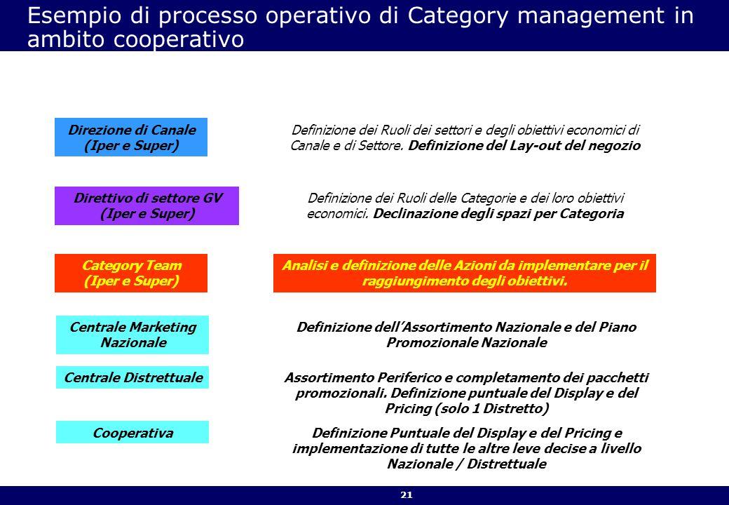 21 Esempio di processo operativo di Category management in ambito cooperativo Direzione di Canale (Iper e Super) Definizione dei Ruoli dei settori e degli obiettivi economici di Canale e di Settore.
