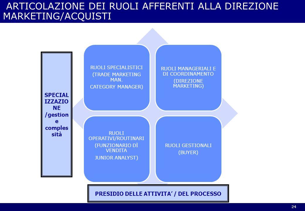 RUOLI SPECIALISTICI (TRADE MARKETING MAN. CATEGORY MANAGER) RUOLI MANAGERIALI E DI COORDINAMENTO (DIREZIONE MARKETING) RUOLI OPERATIVI/ROUTINARI (FUNZ