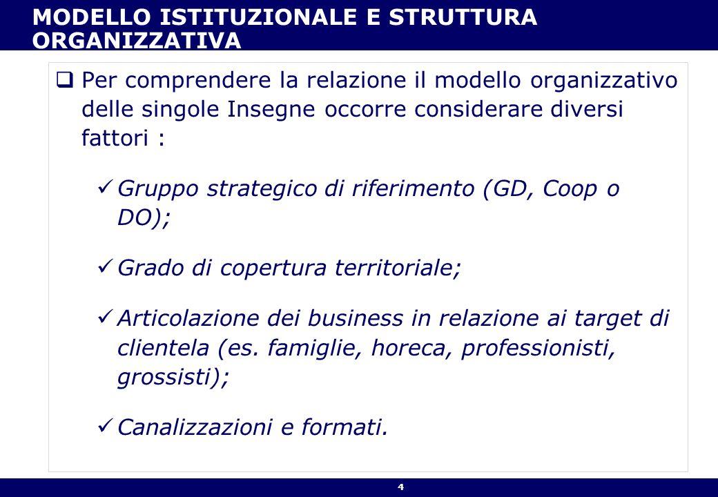 4 MODELLO ISTITUZIONALE E STRUTTURA ORGANIZZATIVA Per comprendere la relazione il modello organizzativo delle singole Insegne occorre considerare dive