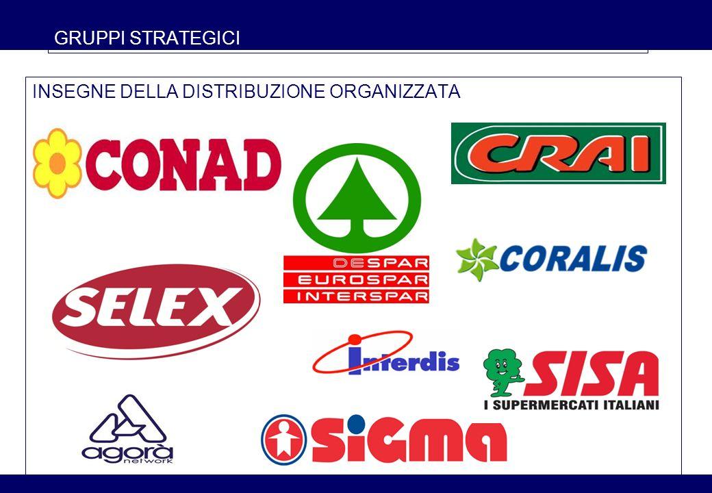7 GRUPPI STRATEGICI Coop Italia