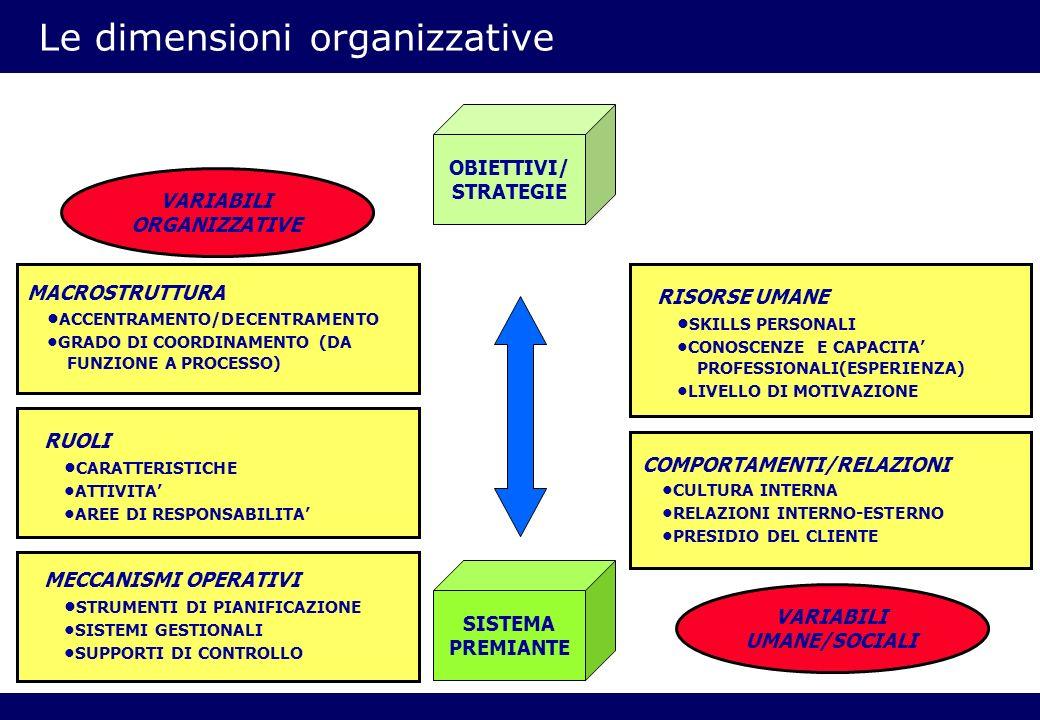 Le dimensioni organizzative MACROSTRUTTURA ACCENTRAMENTO/DECENTRAMENTO GRADO DI COORDINAMENTO (DA FUNZIONE A PROCESSO) RUOLI CARATTERISTICHE ATTIVITA AREE DI RESPONSABILITA MECCANISMI OPERATIVI STRUMENTI DI PIANIFICAZIONE SISTEMI GESTIONALI SUPPORTI DI CONTROLLO RISORSE UMANE SKILLS PERSONALI CONOSCENZE E CAPACITA PROFESSIONALI(ESPERIENZA) LIVELLO DI MOTIVAZIONE COMPORTAMENTI/RELAZIONI CULTURA INTERNA RELAZIONI INTERNO-ESTERNO PRESIDIO DEL CLIENTE VARIABILI ORGANIZZATIVE VARIABILI UMANE/SOCIALI OBIETTIVI/ STRATEGIE SISTEMA PREMIANTE