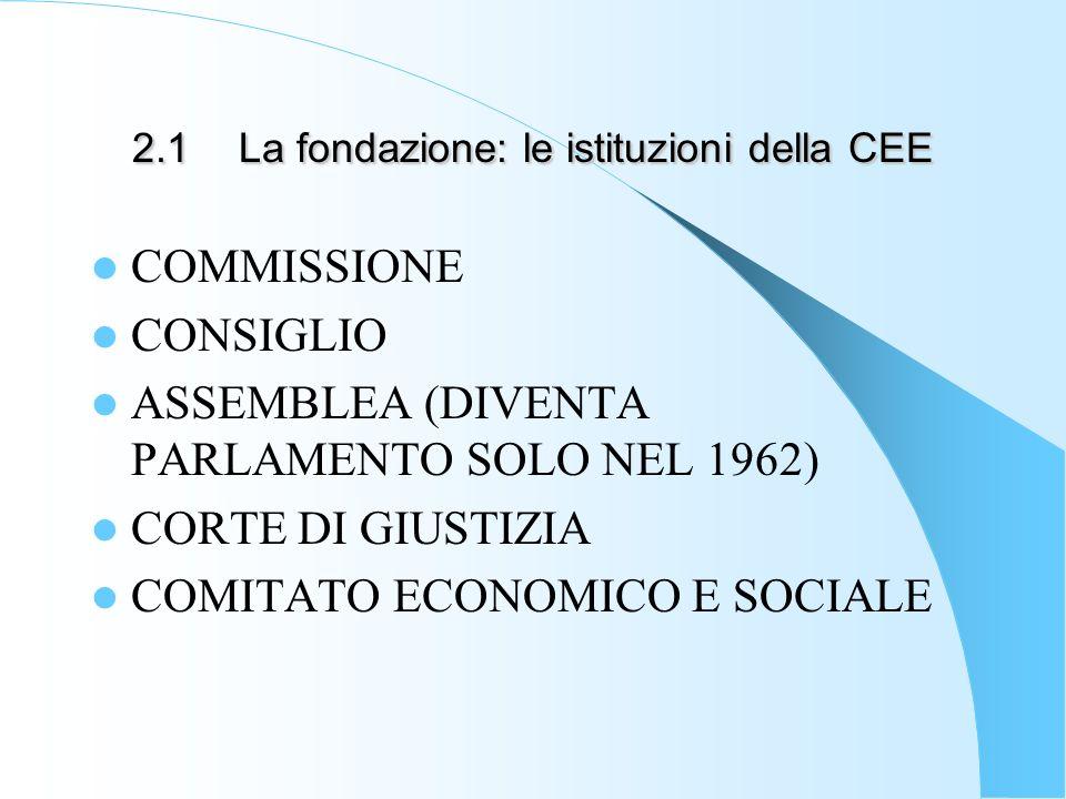 2.1La fondazione: le istituzioni della CEE COMMISSIONE CONSIGLIO ASSEMBLEA (DIVENTA PARLAMENTO SOLO NEL 1962) CORTE DI GIUSTIZIA COMITATO ECONOMICO E