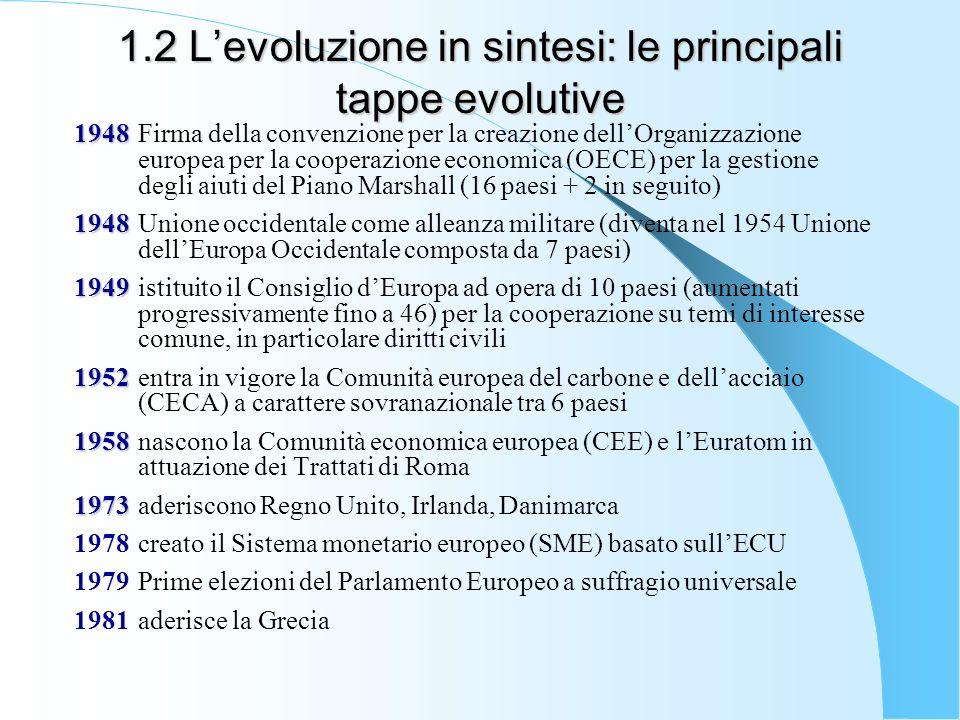 1.2 Levoluzione in sintesi: le principali tappe evolutive 1948 1948 Firma della convenzione per la creazione dellOrganizzazione europea per la coopera