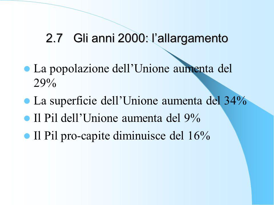 2.7Gli anni 2000: lallargamento La popolazione dellUnione aumenta del 29% La superficie dellUnione aumenta del 34% Il Pil dellUnione aumenta del 9% Il