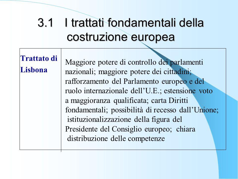 3.1 I trattati fondamentali della costruzione europea Trattato di Lisbona Maggiore potere di controllo dei parlamenti nazionali; maggiore potere dei c