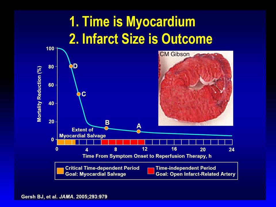 Importance of Prompt Treatment Prompt treatment increases the likelihood of survival for patients with myocardial infarction with ST-segment elevation (Berger et al., 1999; Cannon et al., 2000, McNamara et al., 2006).