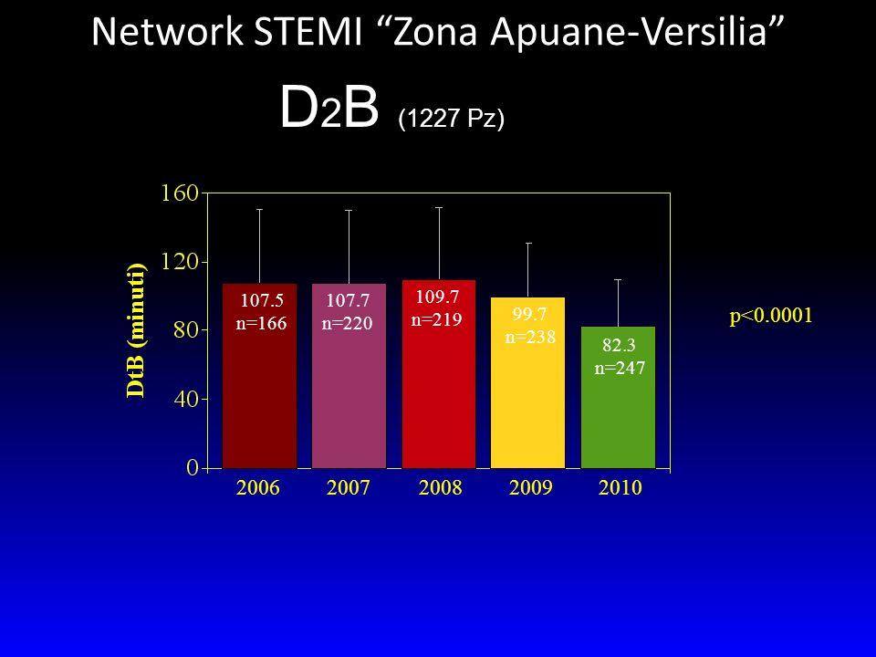 20062007200820092010 p<0.0001 107.5 n=166 107.7 n=220 109.7 n=219 99.7 n=238 82.3 n=247 D 2 B (1227 Pz) Network STEMI Zona Apuane-Versilia