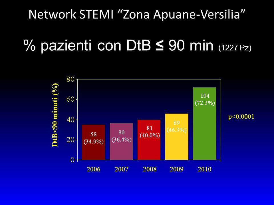 20062007200820092010 58 (34.9%) 80 (36.4%) 81 (40.0%) 89 (46.3%) 104 (72.3%) p<0.0001 % pazienti con DtB 90 min (1227 Pz) Network STEMI Zona Apuane-Ve