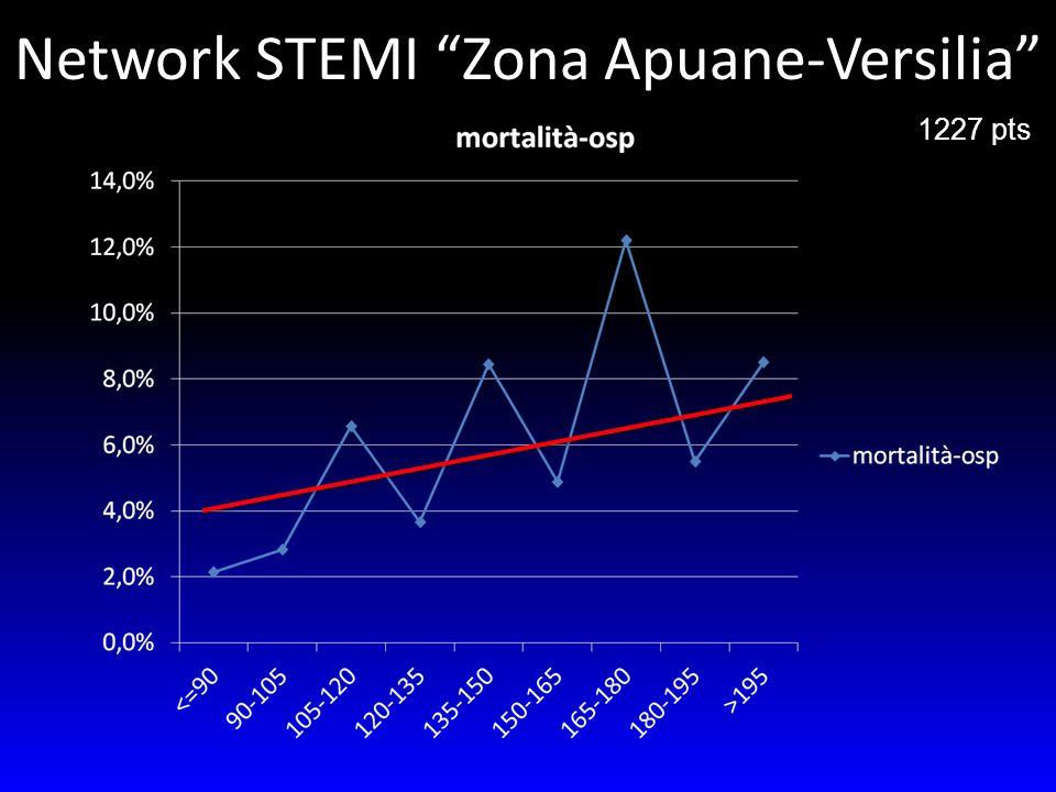 1227 pts Network STEMI Zona Apuane-Versilia