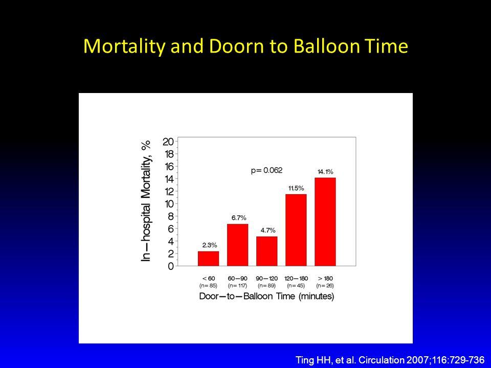 Beyond a D2B of 90 minutes…. Every 15-min delay adds mortality (Nallamothu 2007 NEJM 357:1631)