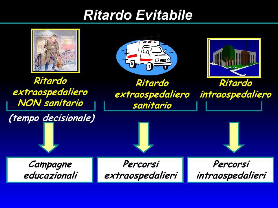 (tempo decisionale) Ritardo extraospedaliero sanitario Ritardo extraospedaliero NON sanitario Ritardo intraospedaliero Ritardo Evitabile Campagne educ