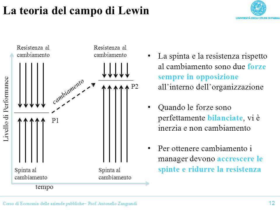Corso di Economia delle aziende pubbliche– Prof. Antonello Zangrandi La teoria del campo di Lewin La spinta e la resistenza rispetto al cambiamento so