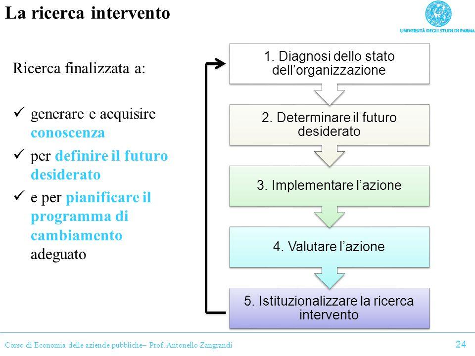 Corso di Economia delle aziende pubbliche– Prof. Antonello Zangrandi La ricerca intervento Ricerca finalizzata a: generare e acquisire conoscenza per