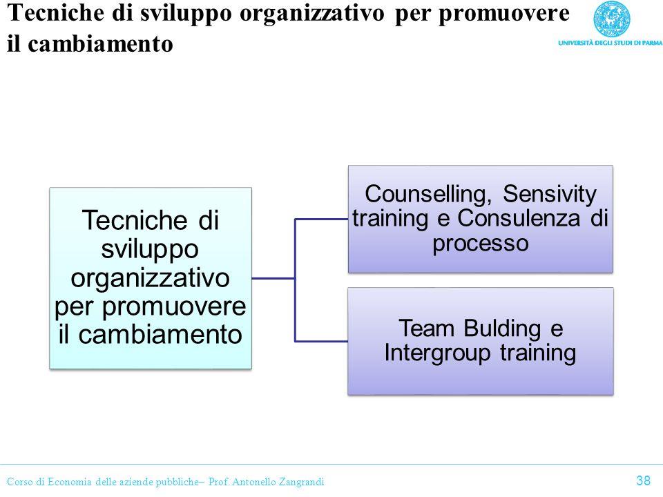 Corso di Economia delle aziende pubbliche– Prof. Antonello Zangrandi Tecniche di sviluppo organizzativo per promuovere il cambiamento Counselling, Sen