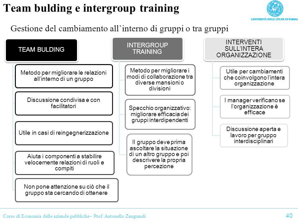 Corso di Economia delle aziende pubbliche– Prof. Antonello Zangrandi Team bulding e intergroup training Gestione del cambiamento allinterno di gruppi