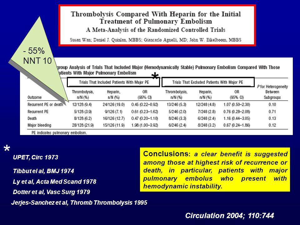 - 55% NNT 10 * UPET, Circ 1973 Tibbut el al, BMJ 1974 Ly et al, Acta Med Scand 1978 Dotter et al, Vasc Surg 1979 Jerjes-Sanchez et al, Thromb Thrombol