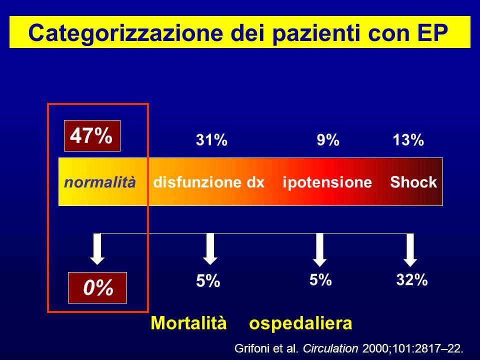 normalità disfunzione dx ipotensione Shock 13% 47% 31%9% 0% 5% 32% Mortalità ospedaliera Categorizzazione dei pazienti con EP Grifoni et al. Circulati