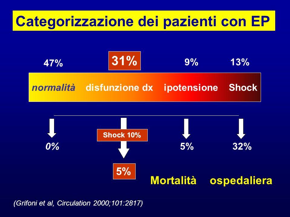 normalità disfunzione dx ipotensione Shock 13% 47% 31% 9% 0% 5% 32% Mortalità ospedaliera (Grifoni et al, Circulation 2000;101:2817) Categorizzazione