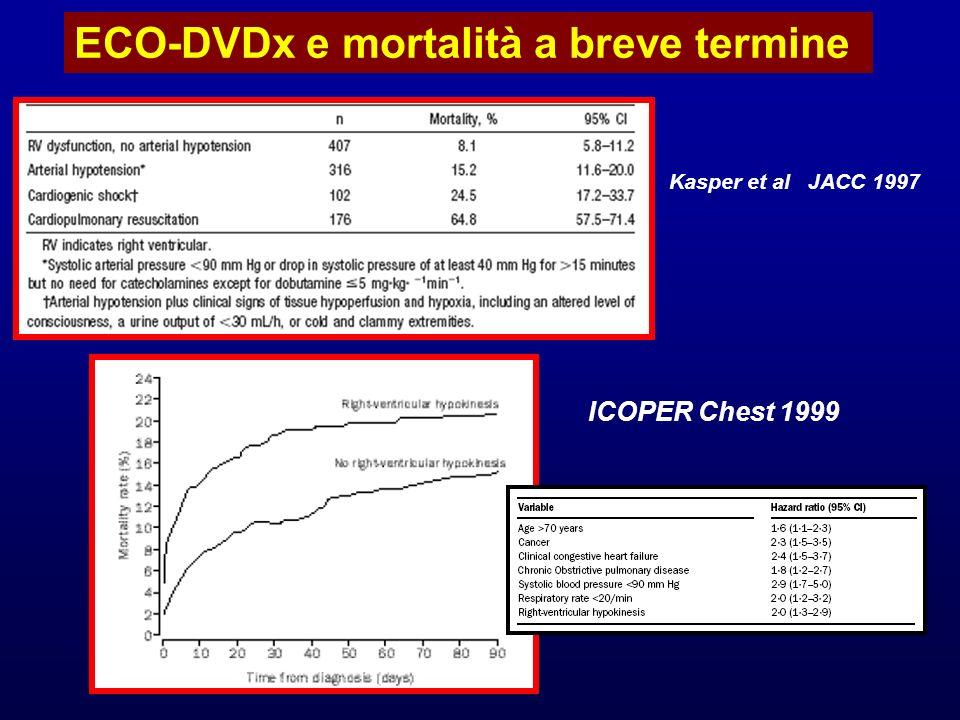 Kasper et al JACC 1997 ECO-DVDx e mortalità a breve termine ICOPER Chest 1999