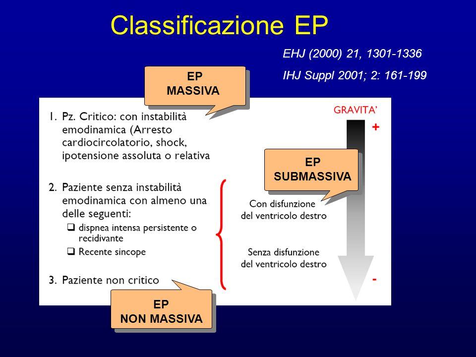 normalità disfunzione dx ipotensione Shock 13% 47% 31%9% 0% 5% 32% Mortalità ospedaliera Categorizzazione dei pazienti con EP Grifoni et al.