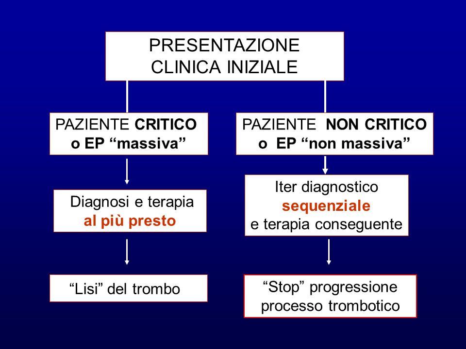 PRESENTAZIONE CLINICA INIZIALE PAZIENTE CRITICO o EP massiva PAZIENTE NON CRITICO o EP non massiva Diagnosi e terapia al più presto Iter diagnostico s