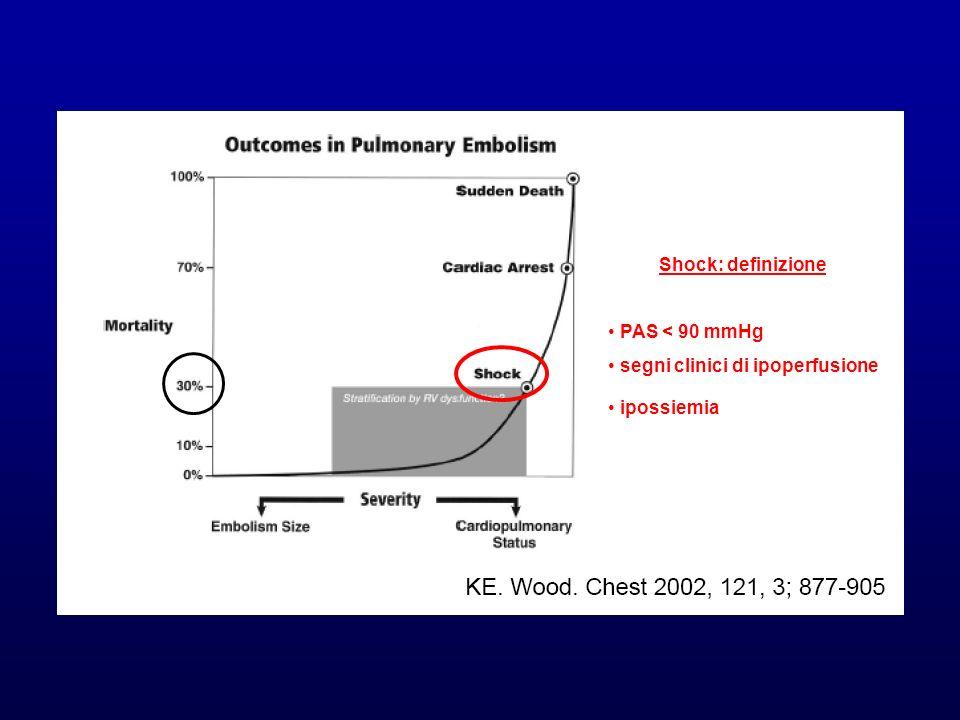 256 pz con EP submassiva MAPPET 3 NEJM 2002 End point 1°: mortalità a 30 gg e/o deterioramento clinico con necessità di escalation of treatment (infusione catecolamine, TL rescue, intubazione, CPR, embolectomia chirurgica o percutanea)