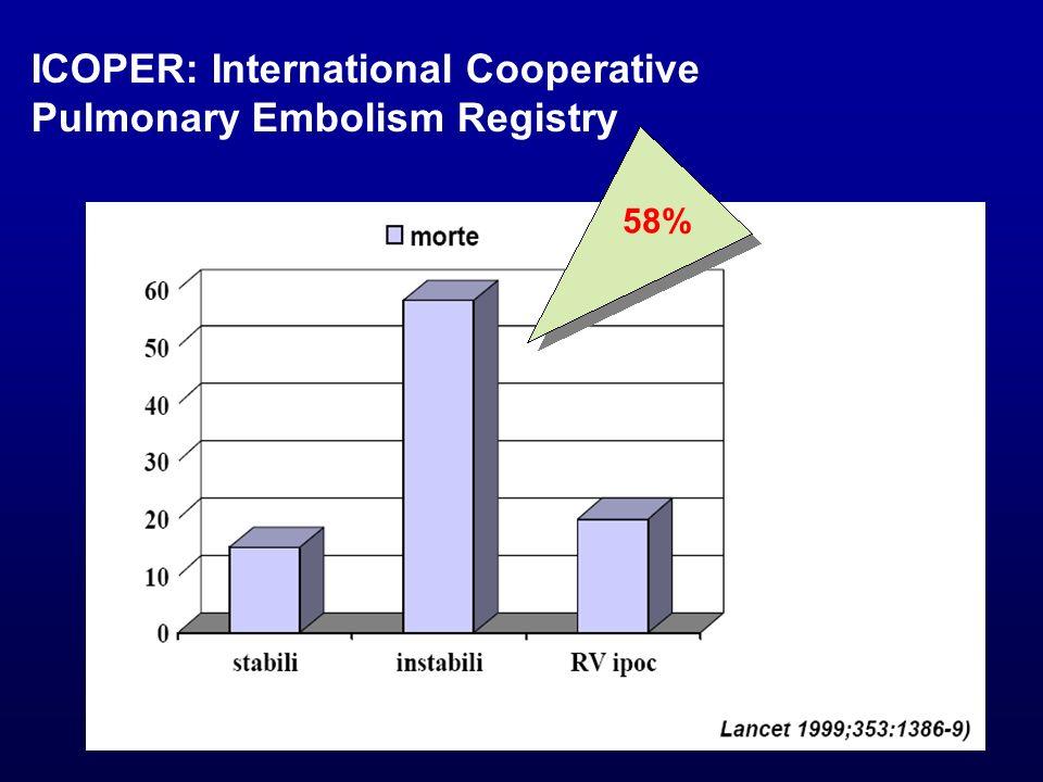 209 pazienti con diagnosi documentata di EP Shock No shock Echo-RVD No echoRVD Systolic BP<100 mmHg Systolic BP>100 mmHg 13% 9% 31% 47% Categorizzazione dei pazienti con EP Grifoni et al.