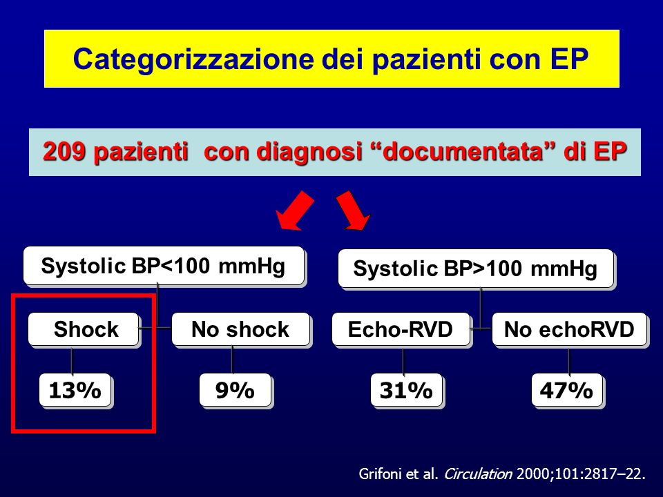 MAPPET 3 : conclusioni Treatment with alteplase, given in conjunction with heparin, may improve the clinical course of patients with acute submassive pulmonary embolism and, in particular, that such treatment may prevent further clinical or hemodynamic deterioration requiring the escalation of treatment during the hospital stay.