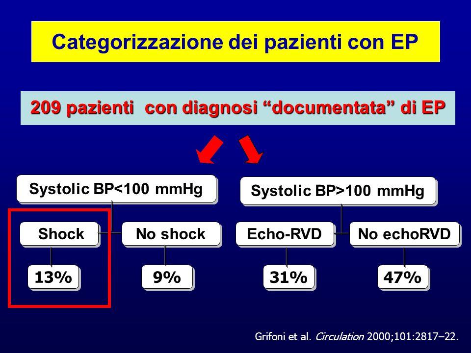 209 pazienti con diagnosi documentata di EP Shock No shock Echo-RVD No echoRVD Systolic BP<100 mmHg Systolic BP>100 mmHg 13% 9% 31% 47% Categorizzazio