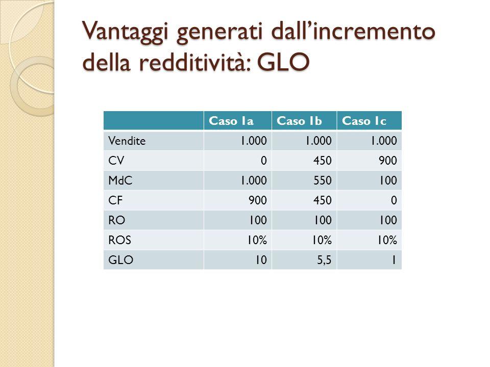 Vantaggi generati dallincremento della redditività: GLO Caso 1aCaso 1bCaso 1c Vendite1.000 CV0450900 MdC1.000550100 CF9004500 RO100 ROS10% GLO105,51