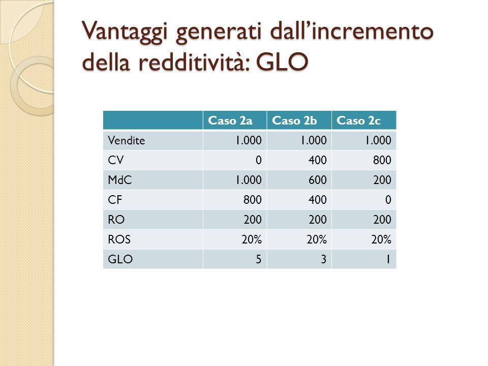 Vantaggi generati dallincremento della redditività: GLO Caso 2aCaso 2bCaso 2c Vendite1.000 CV0400800 MdC1.000600200 CF8004000 RO200 ROS20% GLO531