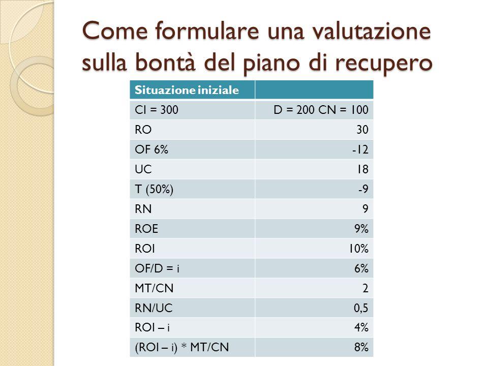 Come formulare una valutazione sulla bontà del piano di recupero Situazione iniziale CI = 300D = 200 CN = 100 RO30 OF 6%-12 UC18 T (50%)-9 RN9 ROE9% R