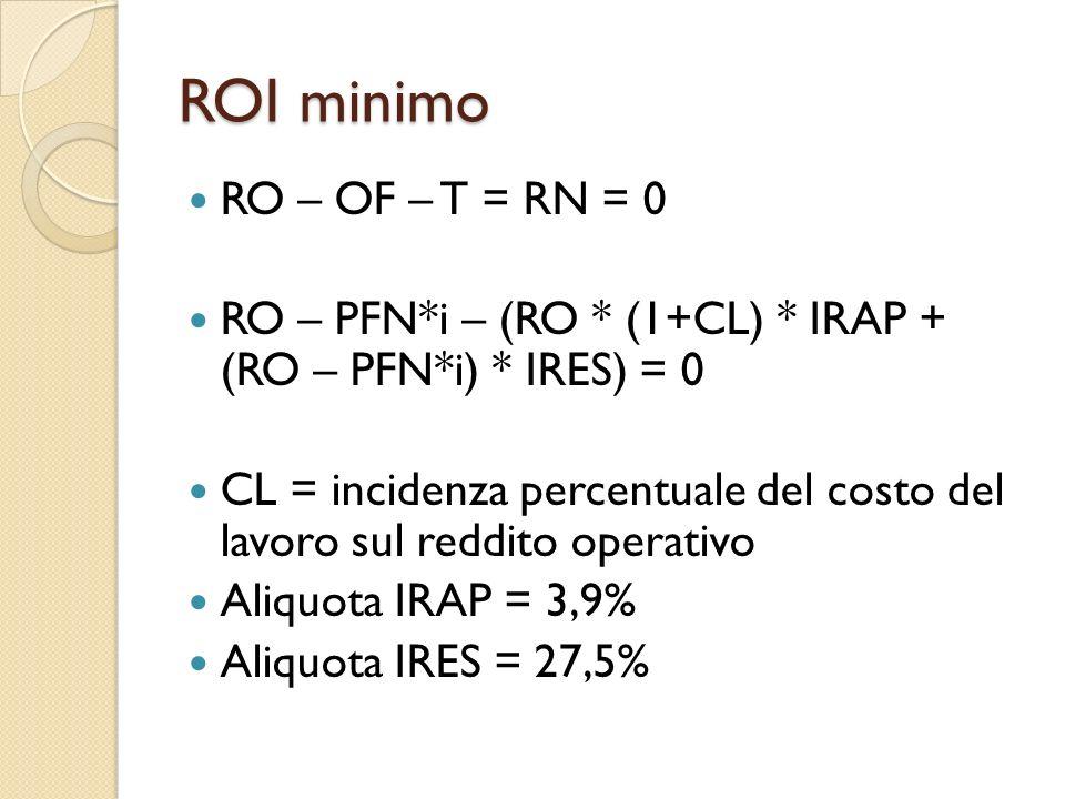 ROI minimo RO – OF – T = RN = 0 RO – PFN*i – (RO * (1+CL) * IRAP + (RO – PFN*i) * IRES) = 0 CL = incidenza percentuale del costo del lavoro sul reddit