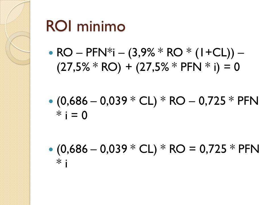 ROI minimo RO – PFN*i – (3,9% * RO * (1+CL)) – (27,5% * RO) + (27,5% * PFN * i) = 0 (0,686 – 0,039 * CL) * RO – 0,725 * PFN * i = 0 (0,686 – 0,039 * C