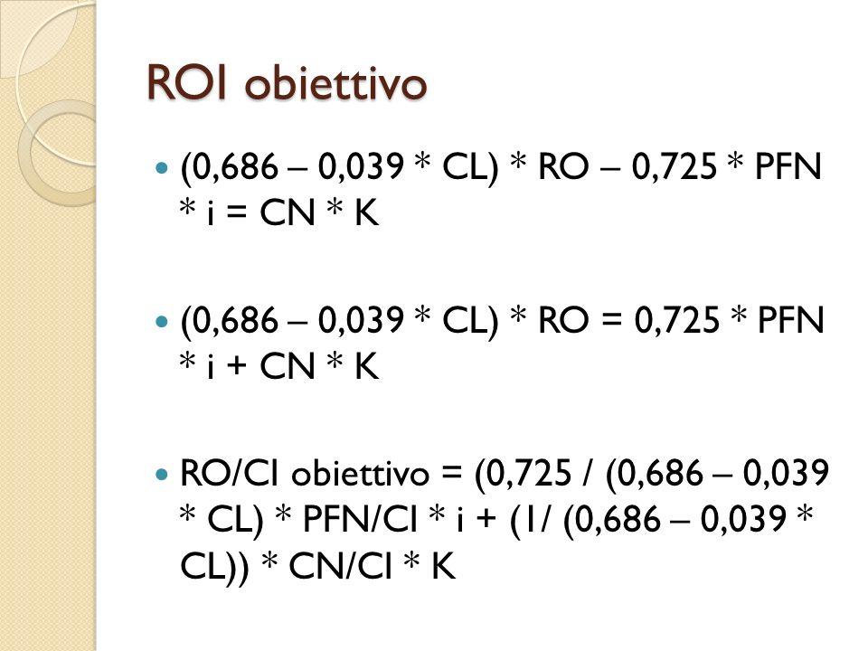 ROI obiettivo (0,686 – 0,039 * CL) * RO – 0,725 * PFN * i = CN * K (0,686 – 0,039 * CL) * RO = 0,725 * PFN * i + CN * K RO/CI obiettivo = (0,725 / (0,